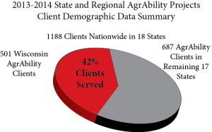 Easter Seals Wisconsin farm served graph